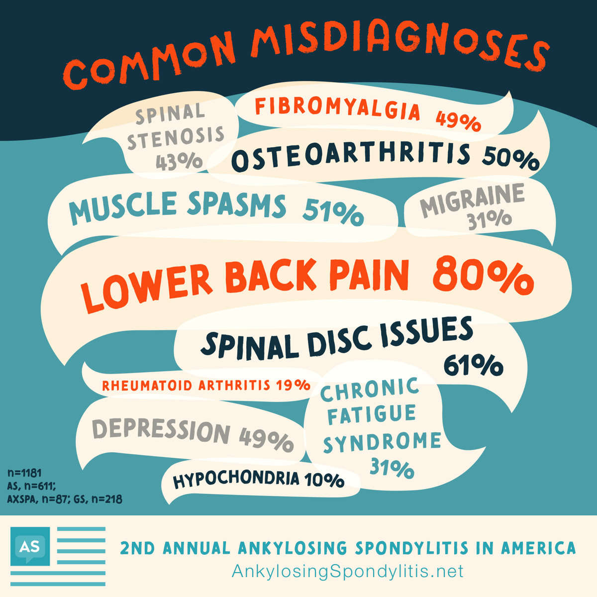 Data shows that people were misdiagnosed with low back pain (80%), spinal disc issues (61%), muscle spasms (51%), osteoarthritis (50%), depression (49%), fibromyalgia (49%) and spinal stenosis (43%)