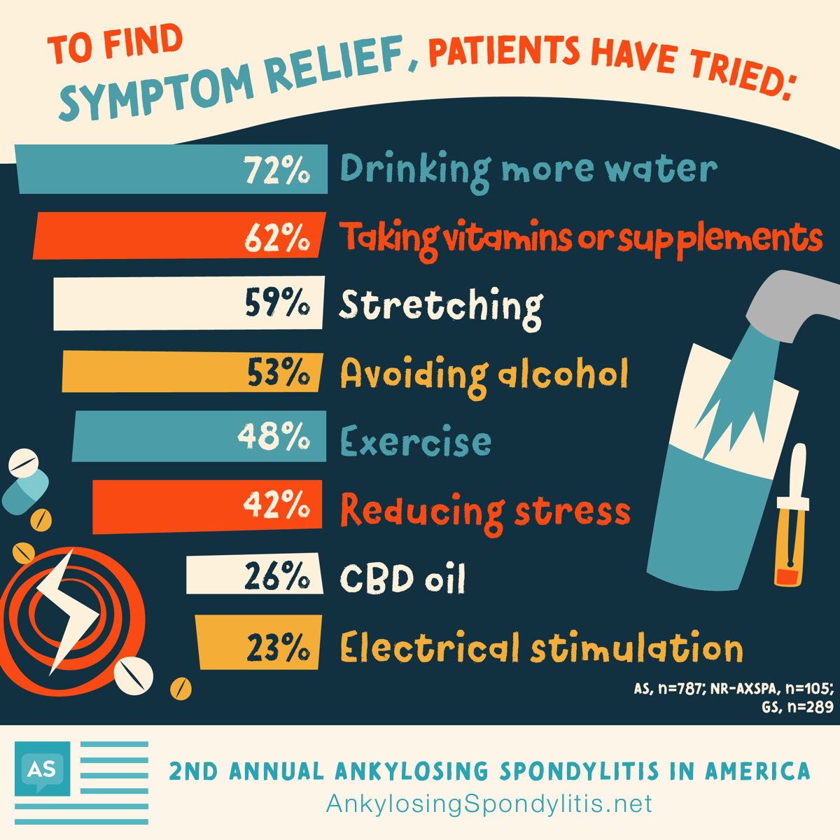 To find symptom relief, patients have tried drinking more water, taking vitamins, stretching, avoiding alcohol, exercise, reducing stress, and CBD oil.