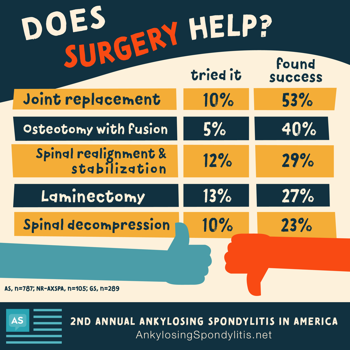Chart showing that 53% of people found joint replacement surgery successful, 40% found osteotomy with fusion successful.