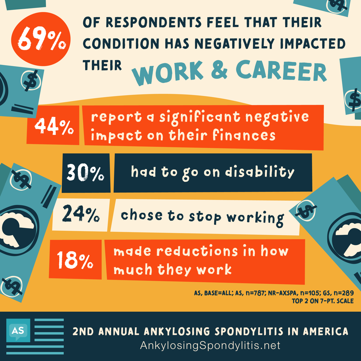 Data shows that 69% of respondents feel that their condition has negatively impacted their work and career, and 44% report a significant negative impact on their finances.